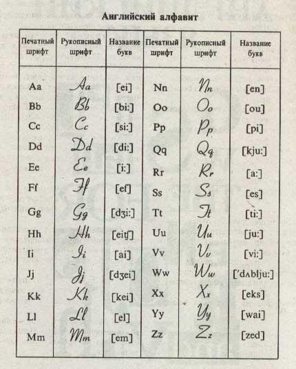 Английские Буквы Скачать Бесплатно